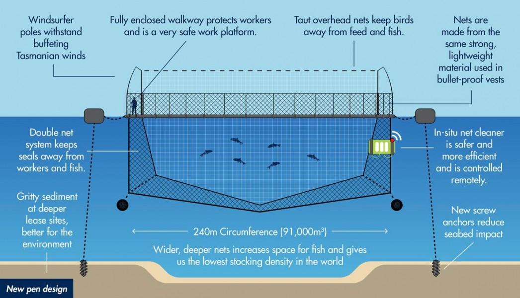 Revolutionary new pen design - Huon Aquaculture