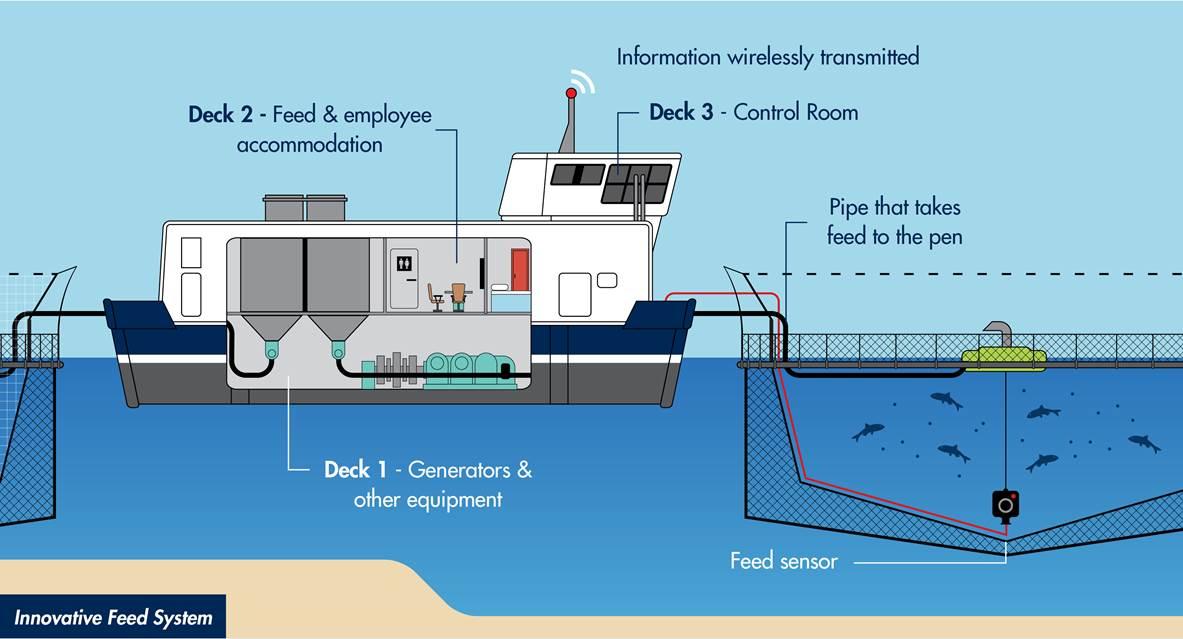 Feed Systems - Huon Aquaculture